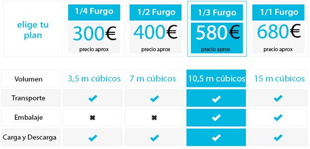 precios-portes-baratos